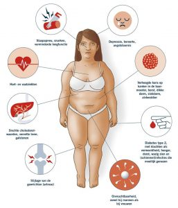 nadelen van over gewicht: raak je gewicht kwijt